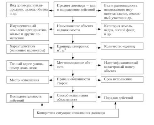 Схема предмет договора