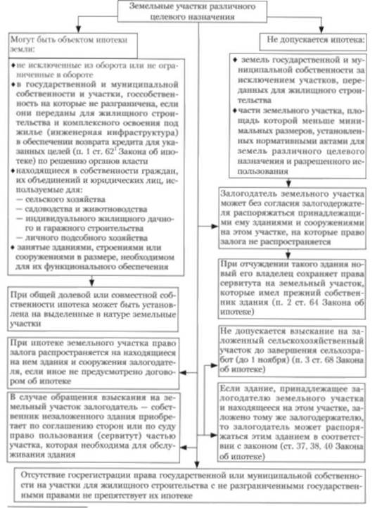Типы статуса земельного участка