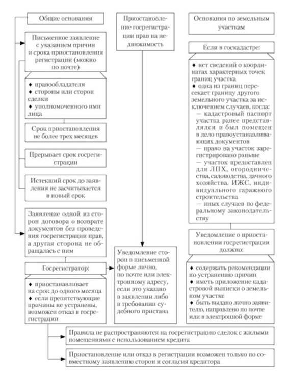 правила государственной регистрации недвижимого имущества - фото 7