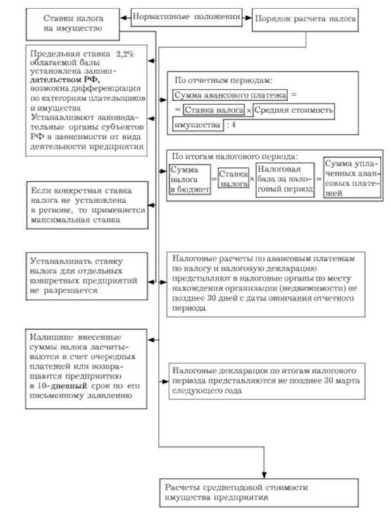 уплата налогов за счет имущества налогоплательщиков..шпаргалка