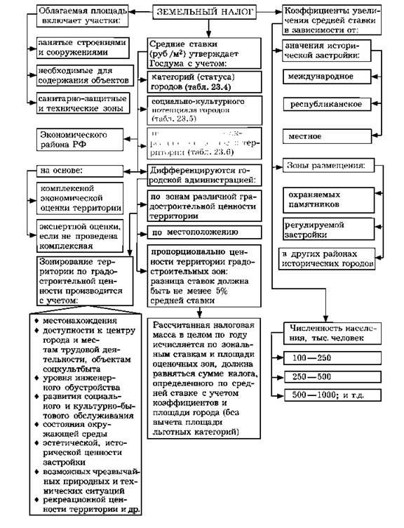Земельный налог схема