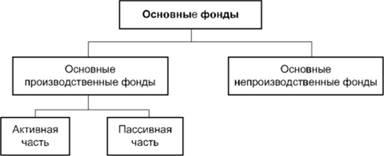 Производственные ресурсы предприятия Основные фонды и  Структура основных фондов предприятия