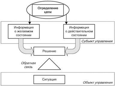 Экономические методы принятия управленческих решений Целевой  Схема процессов управления и формирования управленческого решения