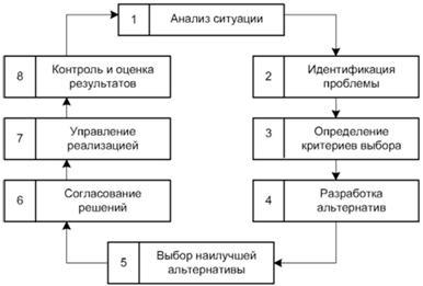 Функции организации управленческого процесса