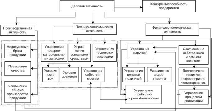 Процесс принятия управленческого решения и его структура  Представленная модель тесного взаимодействия структур предприятия предполагает высокую эффективность партисипативного принятия управленческих решений с