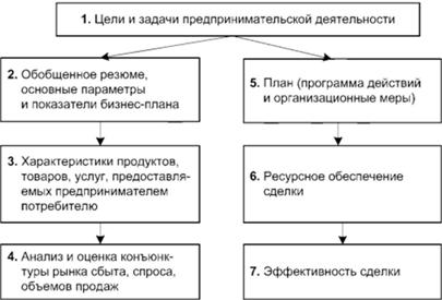 Программа для составления бизнес плана по разработке бизнес планов