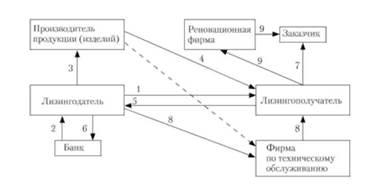 Взаимодействие субъектов лизинговых отношений