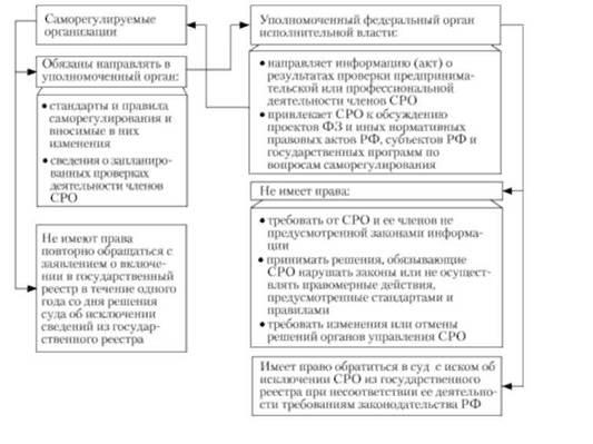 системы исполнительной власти федеральных органов схема