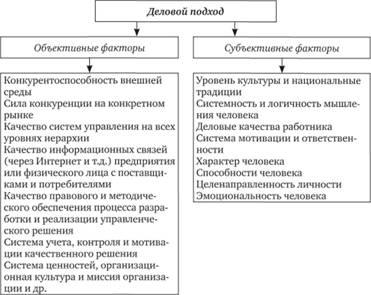 Факторы, определяющие полноту и глубину применения делового подхода