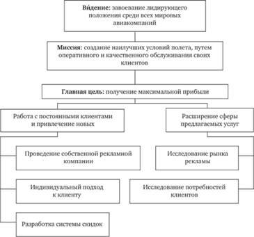 Методы стратегического аналыза