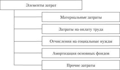 ЗАТРАТЫ ПРЕДПРИЯТИЯ И СЕБЕСТОИМОСТЬ ПРОДУКЦИИ Определение и  Структура затрат предприятия по экономическим элементам