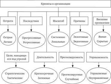 Типы кризисов и их особенности Антикризисное управление Типология кризисов
