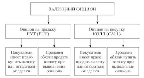 Опционы на валюту рф реальные опционы управление предприятием