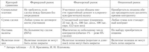 Курсовая опционные валютные сделки советники форекс как работать