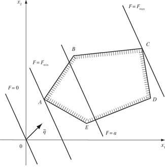 Геометрический метод решение задача линейного программирования применение тригонометрии для решения физических задач