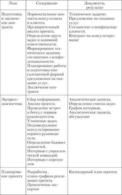Модели работы организационного консультанта ирина зубрицкая