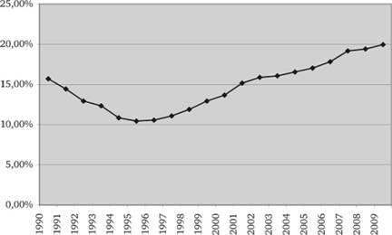 Налоговая система Китая Налоговые системы зарубежных стран Рис 4 6 Доходы консолидированного бюджета КНР в %% от ВВП