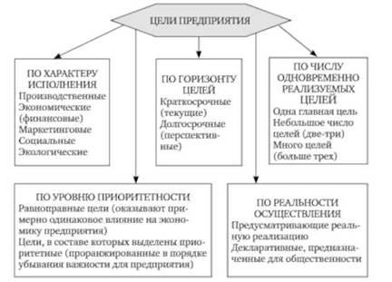 Определение миссии предприятия | Стратегический менеджмент