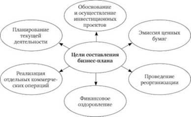 Роль бизнес планирования при организации нового предприятия реферат 8587