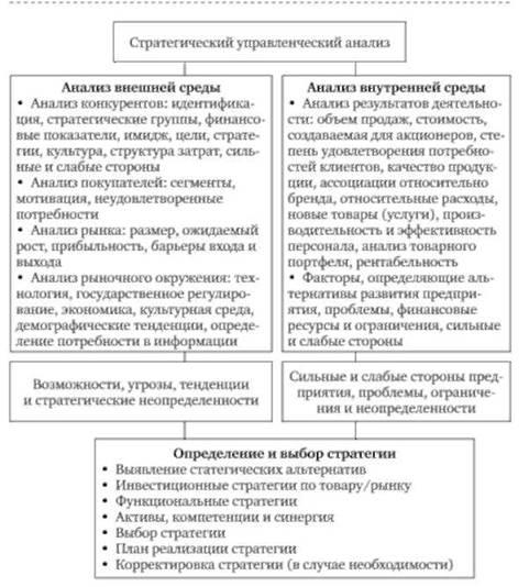 Аналаиз внешней среды компании