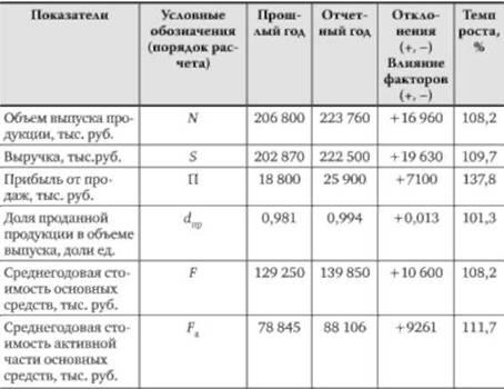 Анализ состава структуры динамики и состояния основных средств  Результаты анализа эффективности использования основных средств