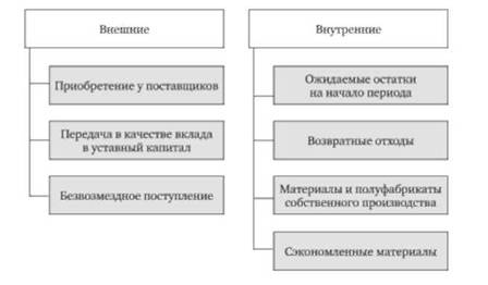 Анализ эффективности использования материальных ресурсов Задачи  Источники поступления материальных ресурсов