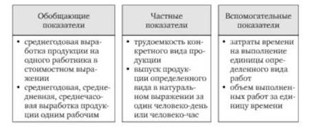Показатели эффективности использования трудовых ресурсов