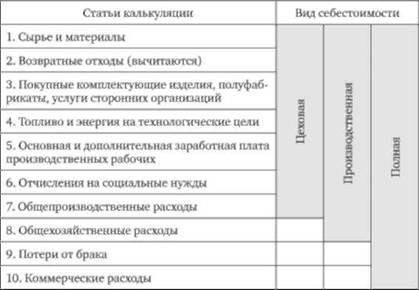 Анализ себестоимости отдельных видов продукции по статьям  Состав затрат по статьям калькуляции и классификация себестоимости