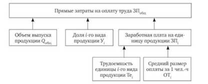 Анализ себестоимости отдельных видов продукции по статьям  Структурная модель факторного анализа прямых затрат на оплату труда