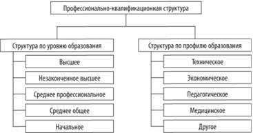 Профессионально-квалификационный состав и структура кадров предприятия