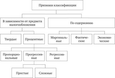 Общая классификация налоговых ставок