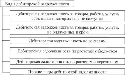 дебиторская задолженность проценты за кредитвзять кредит 50000000 в москве