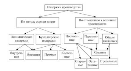 Издержки производства их виды динамика Понятие издержек  Классификация издержек производства