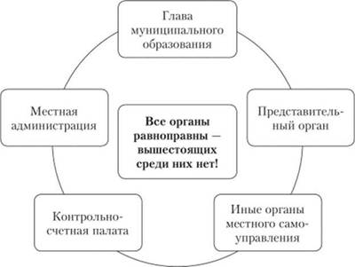Структура и порядок формирования органов местного самоуправления  Структура органов местного самоуправления