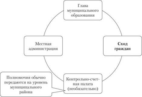 Структура и порядок формирования органов местного самоуправления  Модель структуры органов местного самоуправления в малых сельских поселениях с численностью жителей обладающих избирательным