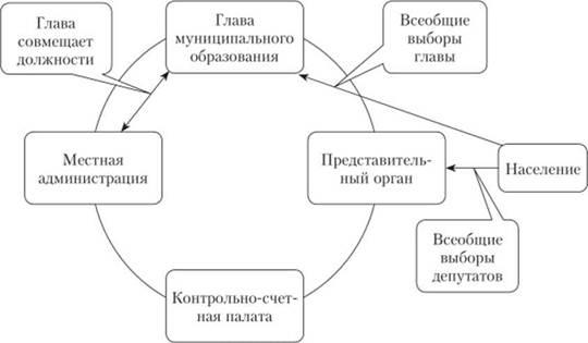 Структура и порядок формирования органов местного самоуправления  Модель структуры органов местного самоуправления в сельских поселениях с использованием системы представительства