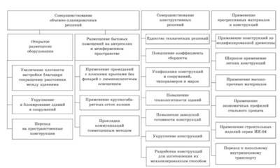 Основные направления повышения экономической эффективности  Основные направления повышения экономичности проектных решений