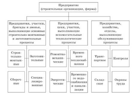 Производственная структура предприятий в строительстве  Примерная производственная структура предприятия строительной организации фирмы