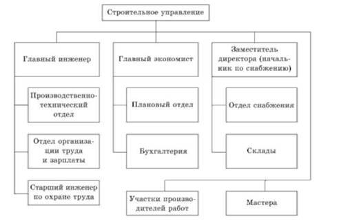 Структура строительного предприятия образец схема фото 119