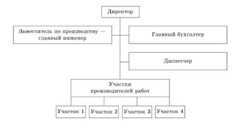 Производственная структура предприятий в строительстве  Структура управления малым строительным предприятием организацией фирмой с линейными производителями в виде участков