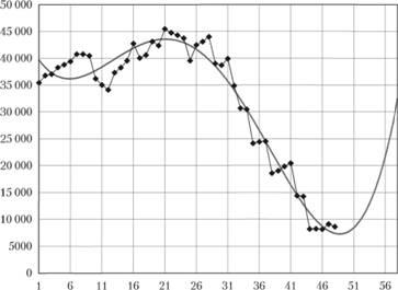 Модель полинома четвертой степени (сплошная линия) к аппроксимации и прогнозировании сгенерированного ряда данных