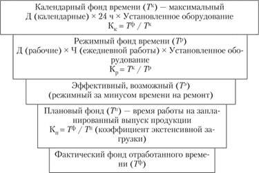 Показатели фонда времени работы производственного оборудования