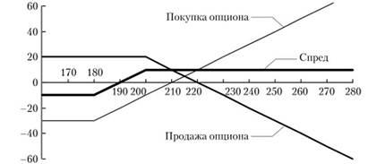 Обеспечение при исполнении опциона индикатор fisher forex