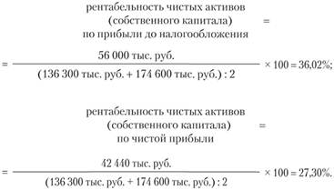 Коэффициент соотношения систых активов и собственного капитала