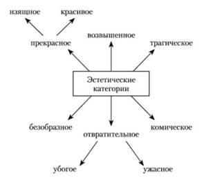 Эстетические категории