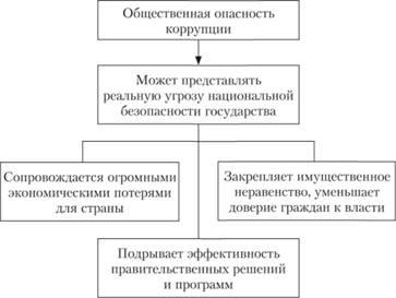 Реферат на тему коррупция как социальное явление 1536