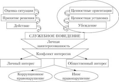 Конфликт интересов на государственной службе реферат 7786