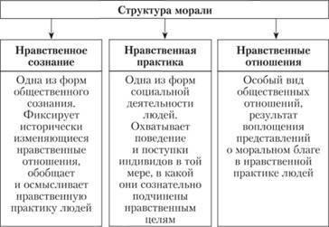 Структура морали Нравственное сознание Профессиональная этика  Общая структура морали