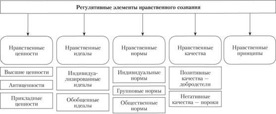 Элементы нравственного сознания, подразделяемые в зависимости от степени регулятивного воздействия на поведение индивидов