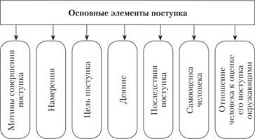Основные элементы поступка